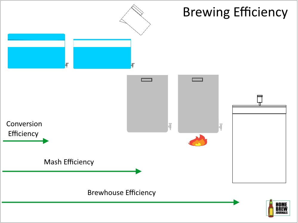 Infografic showing how brewing efficiency is calculated